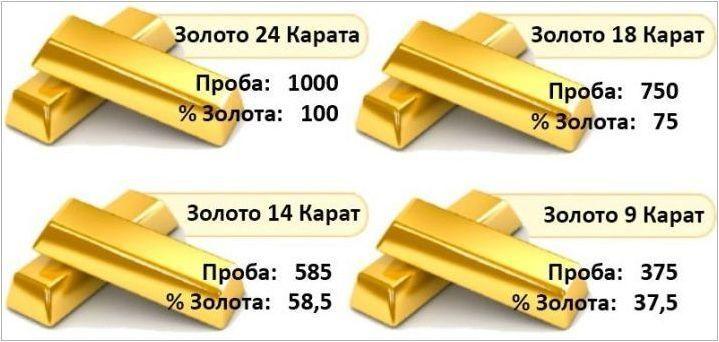 18 Carat Gold: Колко тежи и коя проба съответства?