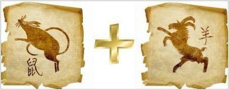 Година на плъх: дати, характеристики на символа и хора