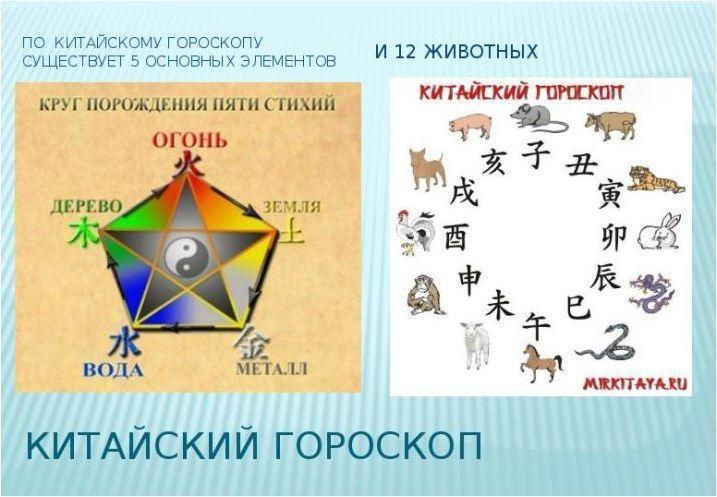 Източен зодиакален хороскоп