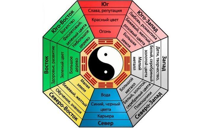 Слон на Fengshui: стойността и правилата на споразумението