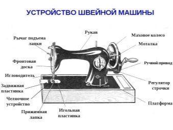 Всичко за ръчни шевни машини